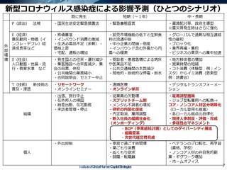 新型コロナウィルス感染症による影響予測(ひとつのシナリオ).jpg